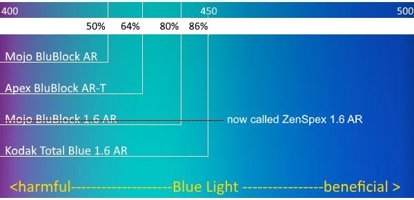 BluBlock AR Coatings Chart
