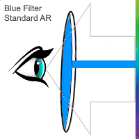 Blue Filter Lens with Standard AR Diagram