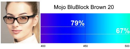 Mojo BluBlock Brown 20 Tint