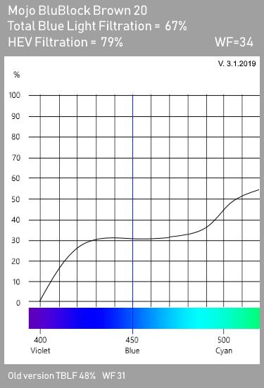 Mojo BluBlock Brown 20 Tint Spectrogram
