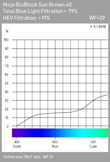 Mojo BluBlock Brown 40 Tint Spectrogram