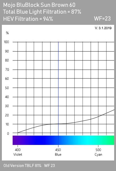 Mojo BluBlock Brown 60 Tint Spectrogram