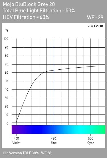 Mojo BluBlock Grey 20 Tint Spectrogram