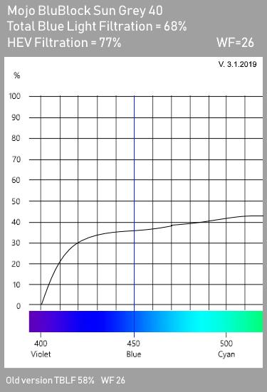 Mojo BluBlock Grey 40 Tint Spectrogram