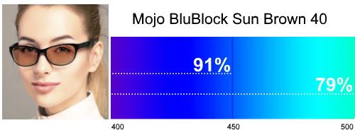 Mojo BluBlock Sun Brown 40 Tint
