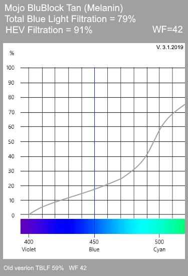 Mojo BluBlock Tan Tint Spectrogram