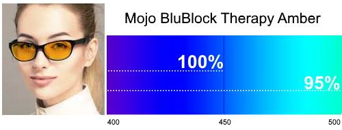 Mojo BluBlock Therapy Amber Tint