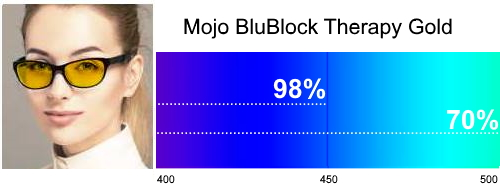 Mojo BluBlock Therapy Gold Tint