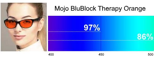 Mojo BluBlock Therapy Orange Tint