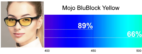 Mojo BluBlock Yellow Tint