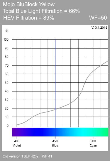 Mojo BluBlock Yellow Tint Spectrogram
