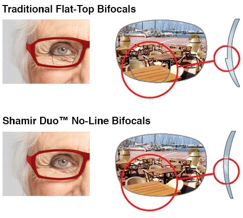 Shamir Duo comparison