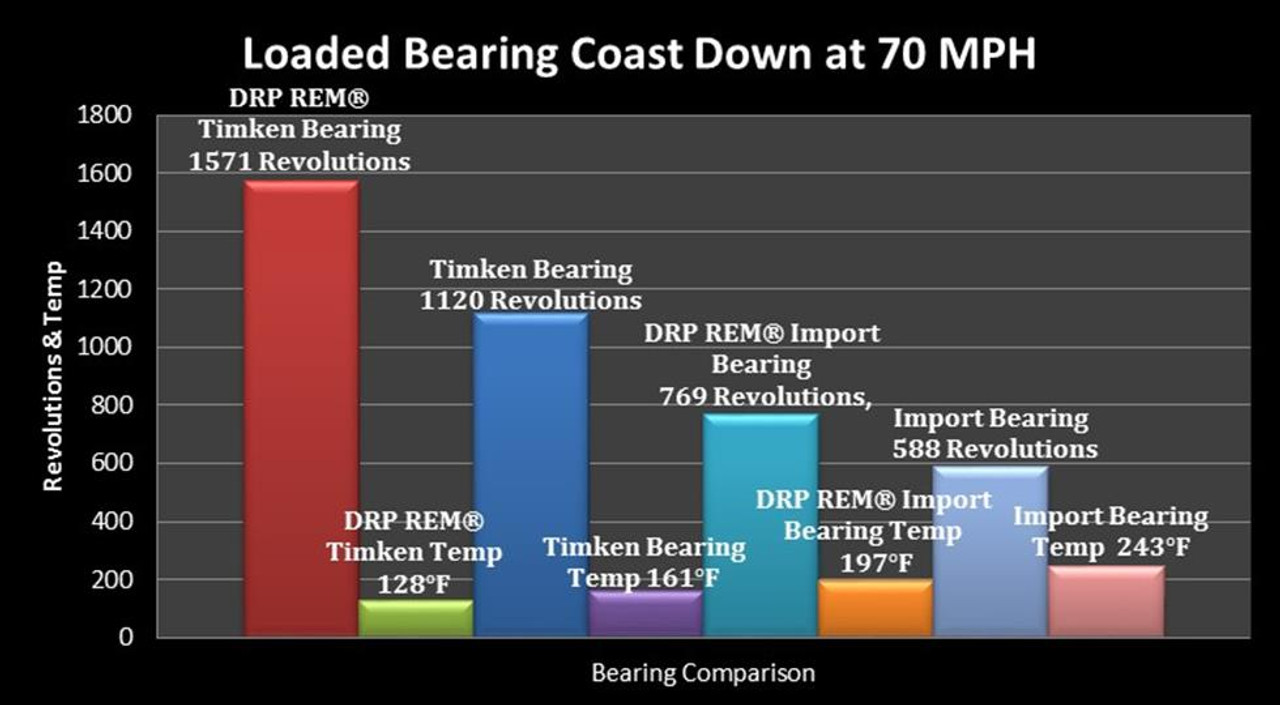 "BEARING KIT; 2"" 5X5 (368A); DRP Premium Super Finished (1 WHEEL)"