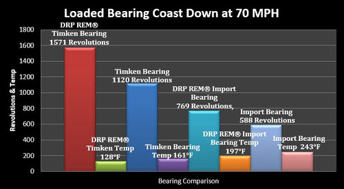 DRP Premium Finished 6 Pin Front Hub Race Kit