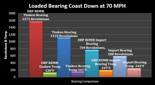 DRP Premium Finished Sprint Car Front Hub Bearing Kit