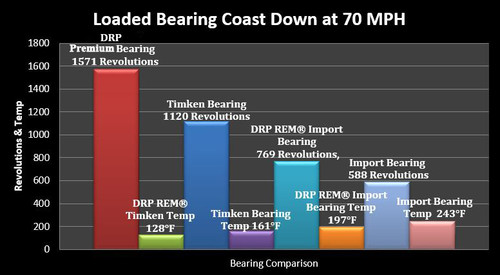 """BEARING KIT; 2"""" 5X5 (368A); DRP PREMIUM FINISHED; PRE PACKED (1 WHEEL)"""