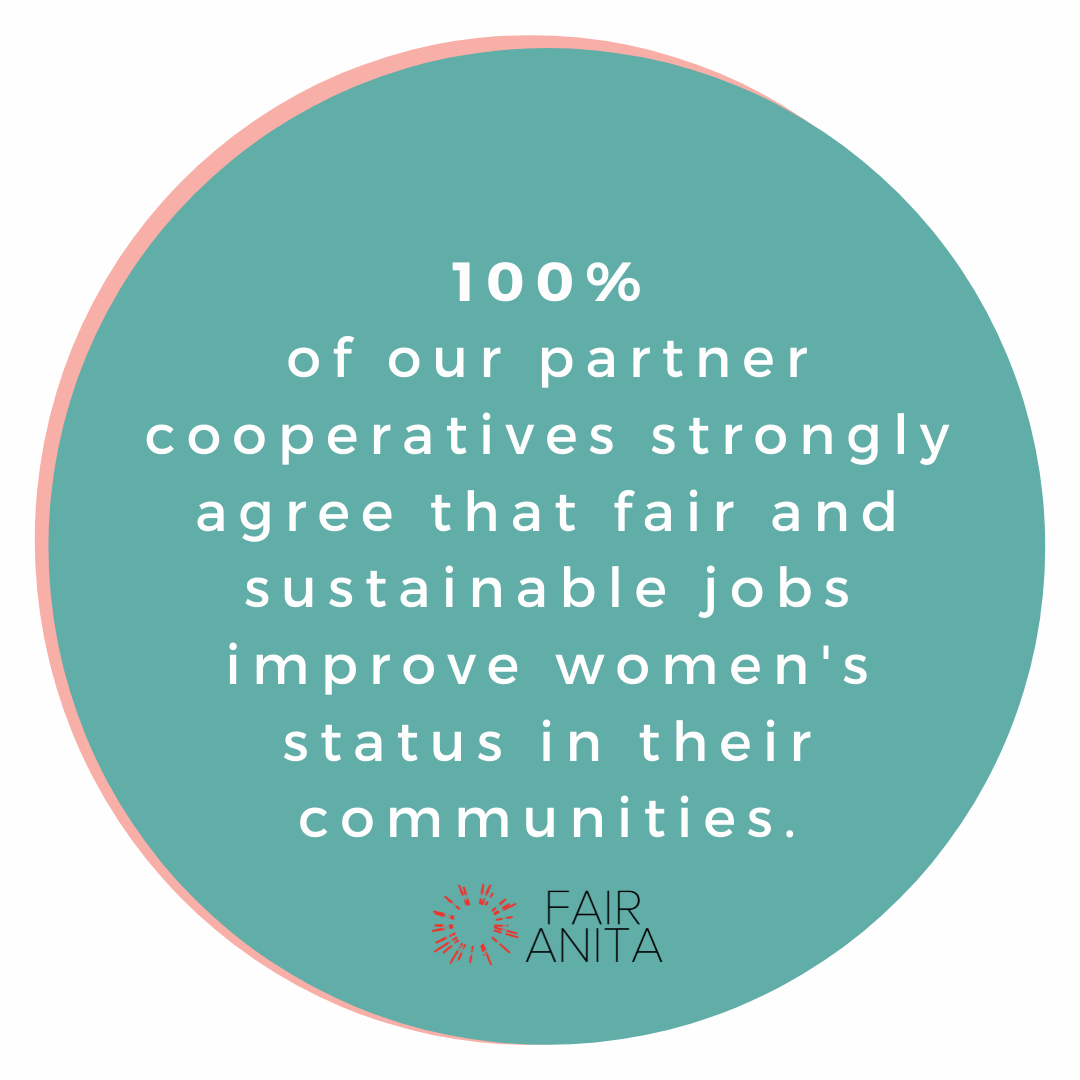 Circle with the words: 100% of our partner cooperatives strongly agree that fair and sustainable jobs improve women's status in their communities