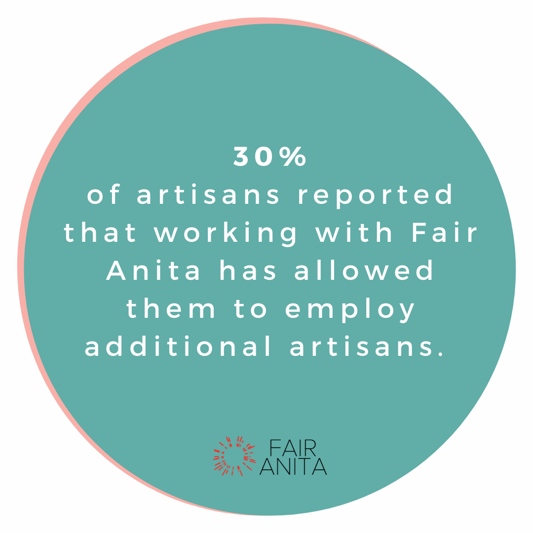 Circle with the words: 30% of artisans reported that working with Fair Anita has allowed them to employ additional artisans