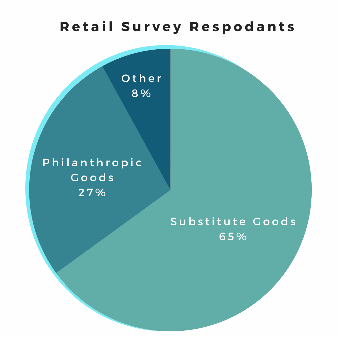 Pie chart of retail survey respondants showing 65% substitute goods, 27% philanthropic goods, and 8% other