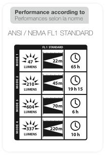 ultra-vario-lumens-chart.jpg