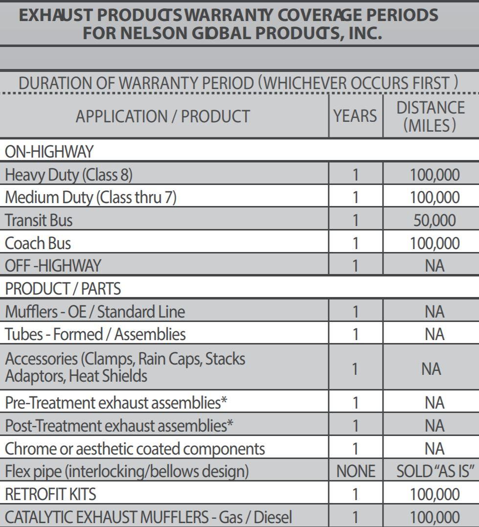 Nelson Global Warranty