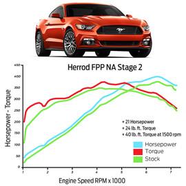 JMS Chip & Performance PedalMAX - Herrod Performance