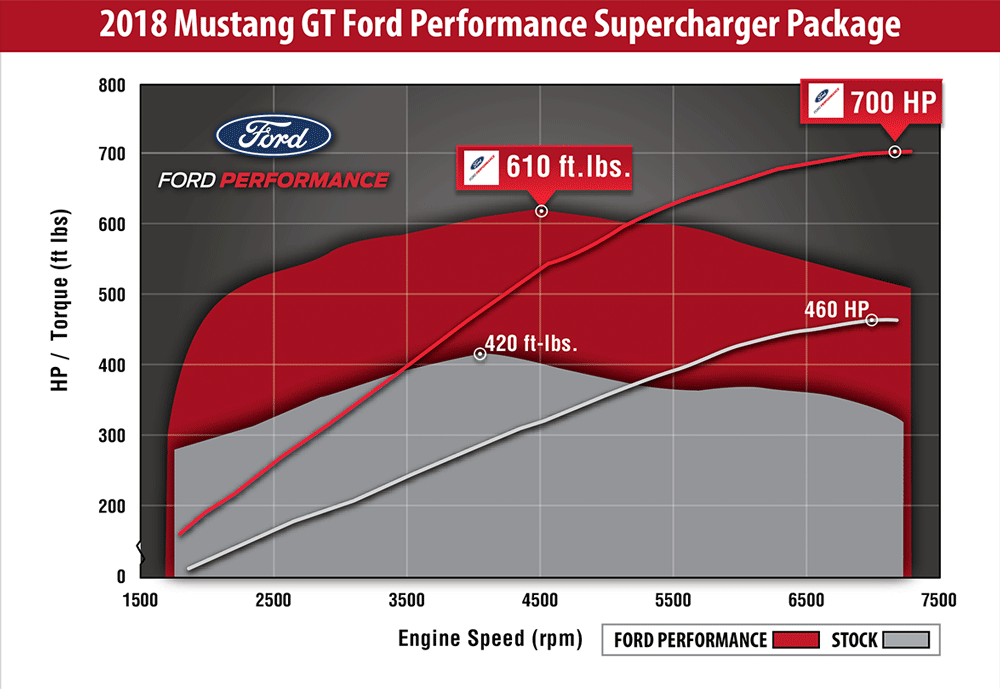 2018 Mustang GT Ford Performance 2650 Supercharger Dyno Sheet