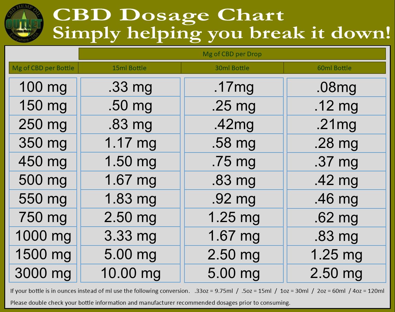cbd dosage chart