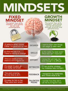 American English Mindset Growth Vs Fixed Teacher Classroom Poster