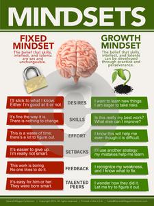 American English Mindset Growth Vs Fixed Teacher Classroom Poster