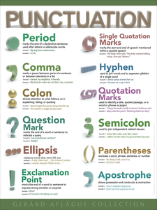 High Quality Print: Punctuation Classroom Poster  - 18x24
