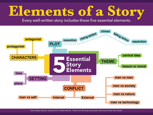 Five Elements of a Story Instructional Poster