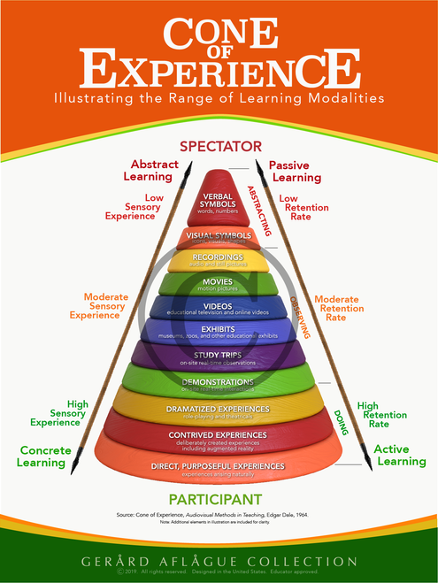 Cone of Experience Classroom Poster - 18x24