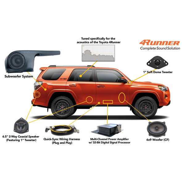 OEM Audio Plus Reference 500 Kit, 2010+ Toyota 4 Runner, Standard Audio