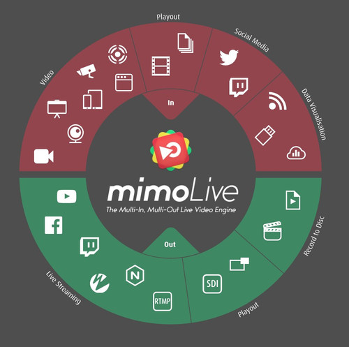mimoLive Broadcast - 1 Year License