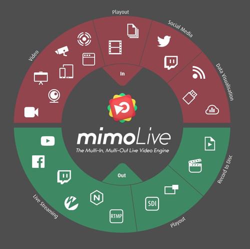 mimoLive Studio - 1 Year License