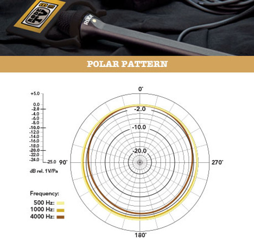 RODE Reporter Microphone Polar Patten