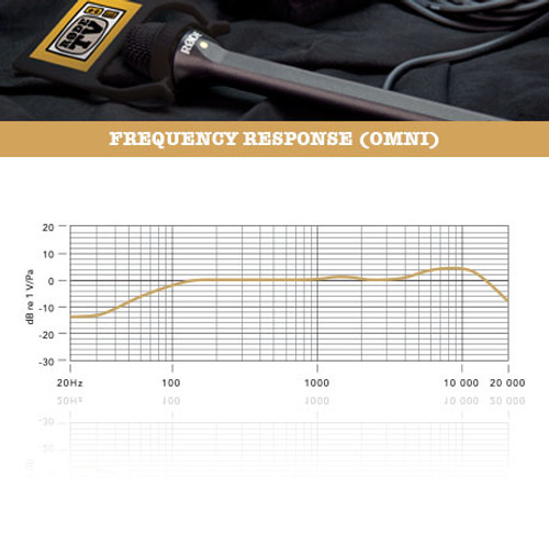 RODE Reporter Interview mic Frequency Response