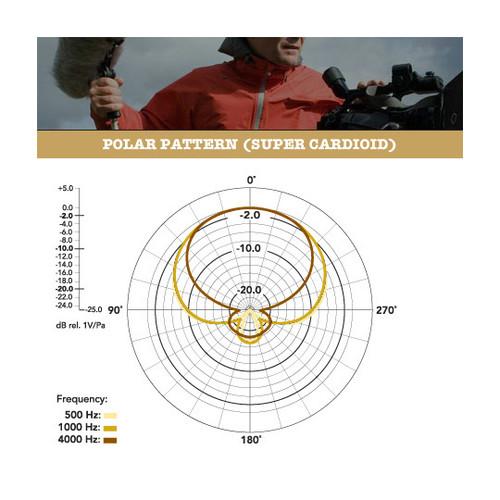RODE NTG-3 Polar Pattern