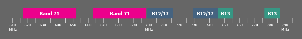 Cellular bands 71, 12, 17, 13 in the 600 to 799 MHz range