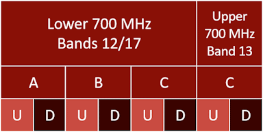 SMH 700 MHz bands 12, 17, and 13 channel diagram