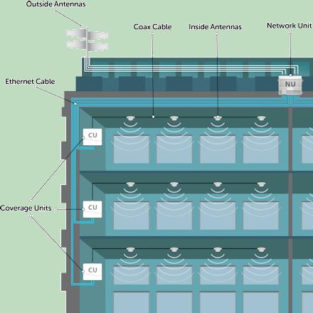 Cel-Fi QUATRA 4000 building diagram