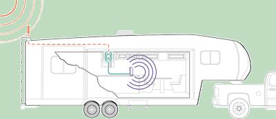 weBoost Drive X RV 471410 setup diagram