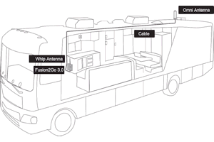 Typical setup of the weBoost Drive Reach RV system in a fifth-wheel