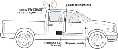 SureCall Fusion2Go 3.0 OTR with MagMAX mount pickup truck setup diagram