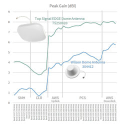 Peak gain of the Top Signal EDGE flex-mount dome antenna TS250620 and the weBoost dome antenna 304412 across the cellular frequency spectrum
