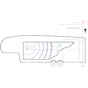 Typical setup of the weBoost Destination RV system in a fifth-wheel