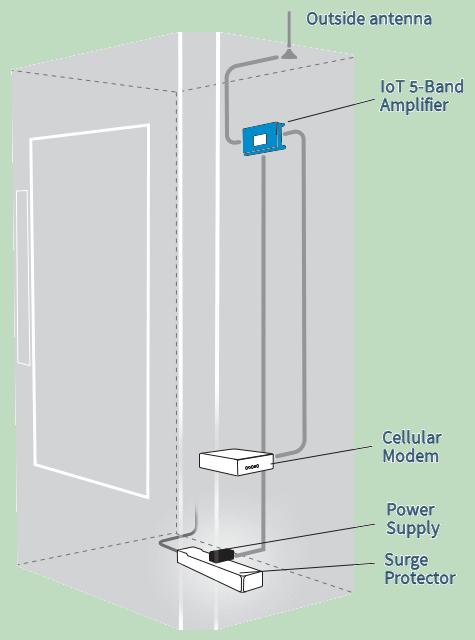WilsonPro IoT 5-Band M2M vending machine setup diagram