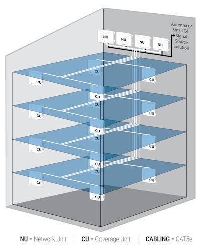 Cel-Fi QUATRA system multi-floor building diagram example