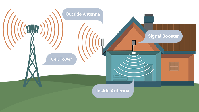 How a home cell signal booster works diagram